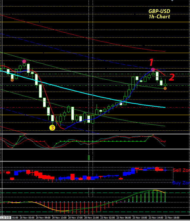Forex trading gbp usd